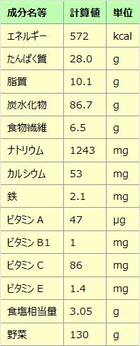 「ピーマンの肉みそそうめんJ  l人前の栄養成分表